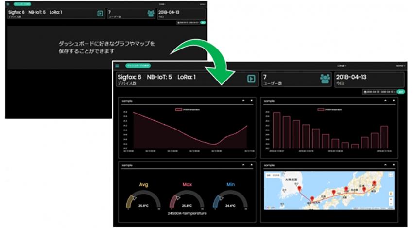 KCCSモバイルエンジニアリング、LPWAで取得したデータを収集・可視化するIoTプラットフォーム「miotinc(ミオティンク)」を開発