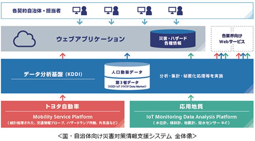 KDDI、応用地質、トヨタ、IoTで防災・減災を実現するデータ協業に合意