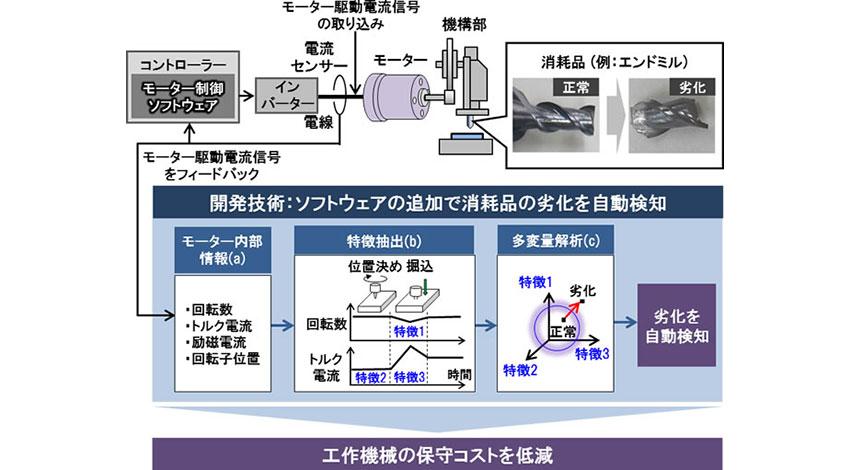 日立、工作機械の内蔵モーターをセンサーとして活用した消耗品の劣化検知技術を開発