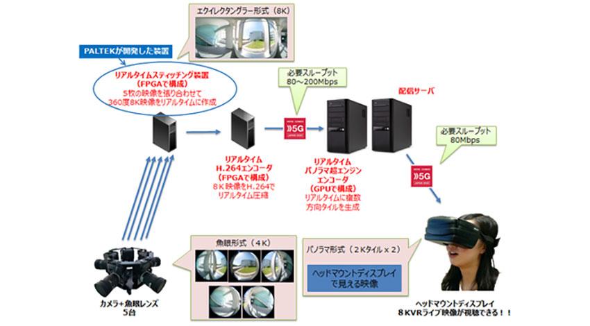 PALTEK・NTTドコモ・ベクトロジーの3社、「8K360度VRリアルタイム映像処理装置」を開発