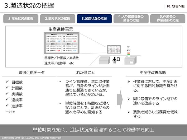 図解!スマートファクトリー 3.製造状態の把握