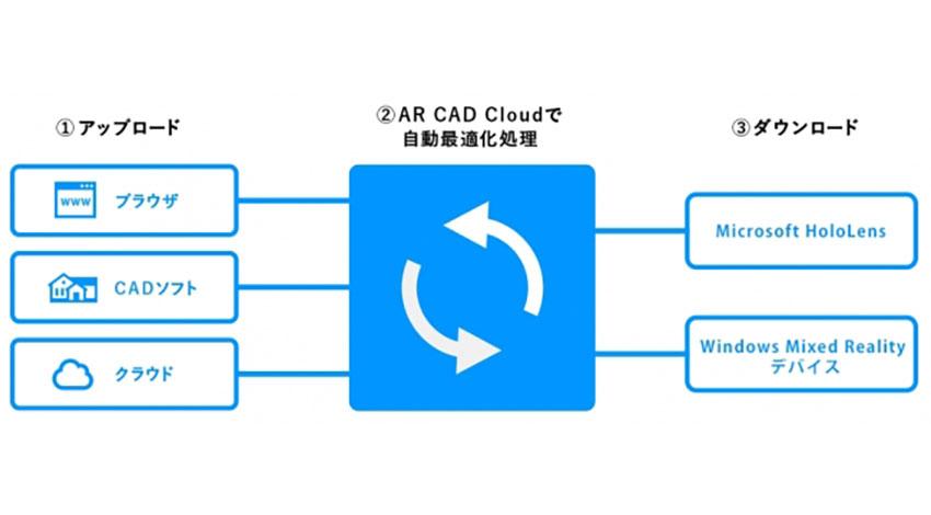 ソフトバンク コマース&サービス、MCJ、ホロラボがAR/VR/MR分野で業務提携