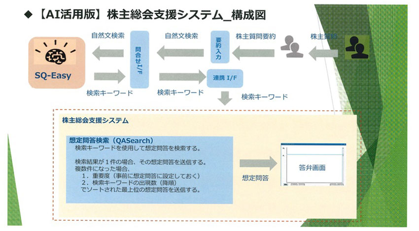 ウィルウェイ、AIを活用した「株主総会支援システム」の実用化試験を実施