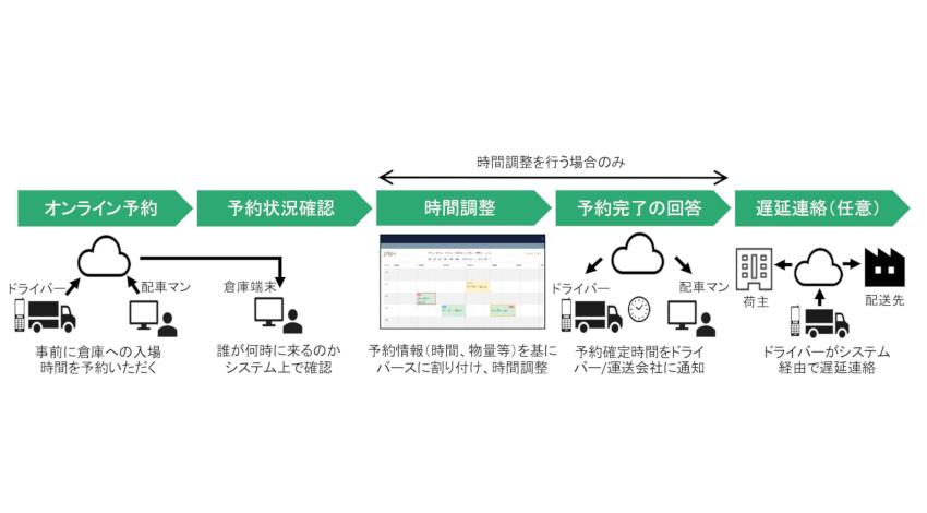 大和ハウス工業、全物流施設でHacobu開発のトラック入場予約システム・オンラインチェックインシステムを導入