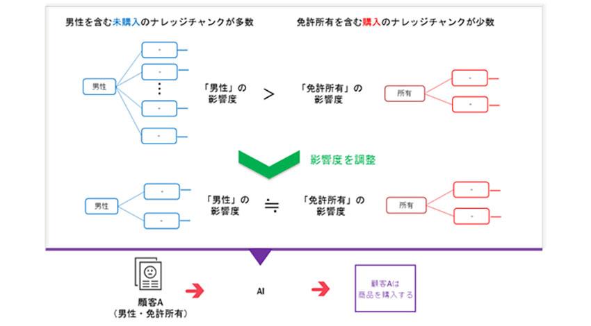富士通研究所、正解が少ないデータでも高精度に学習するAI技術「Wide Learning」を開発