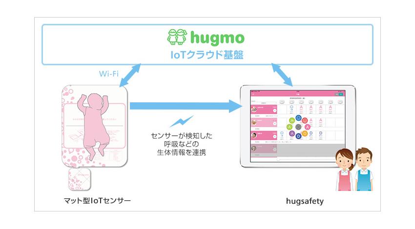 hugmo、昼寝中の園児を見守るサービス「hugsafety」提供開始