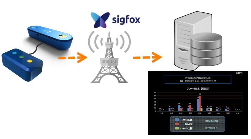 KCME・田中電気・岡山情報処理センター、Sigfox活用したアンケート集計システムを開発