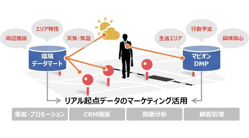 マピオン、リアルな位置・行動・周辺環境情報活用し、企業のデジタルマーケティングを支援するサービスを提供開始