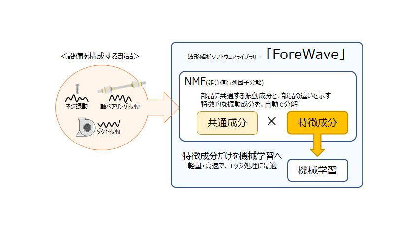 OKI、機械学習活用の波形解析ソフトウェアライブラリー「ForeWave」販売開始