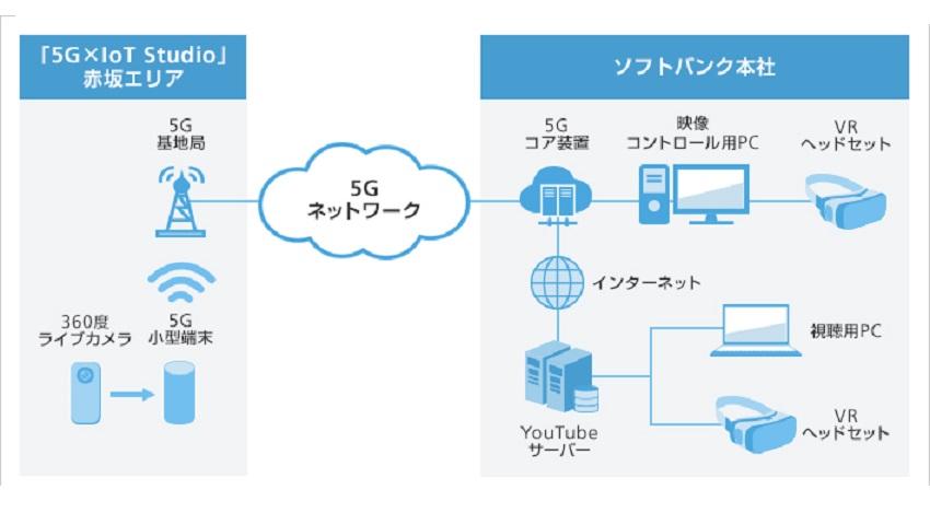 ソフトバンクとリコー、 5G活用で高精細かつハイフレームレート360度映像の伝送実験