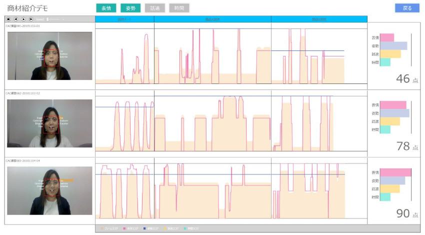 CAC、感情認識AIで表情トレーニングするアプリを提供開始