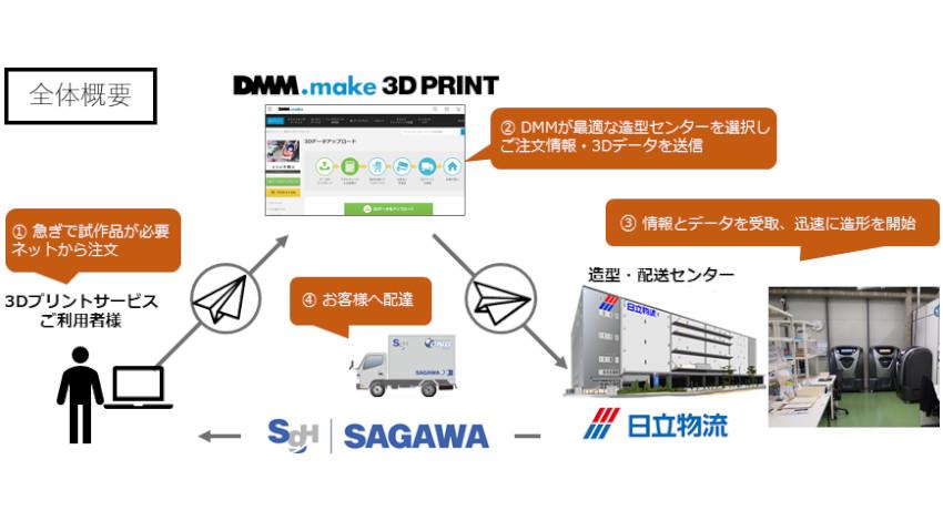 DMM.make3Dプリントサービス、日立物流・佐川急便と共同で日立物流京浜物流センター内に生産拠点を開設