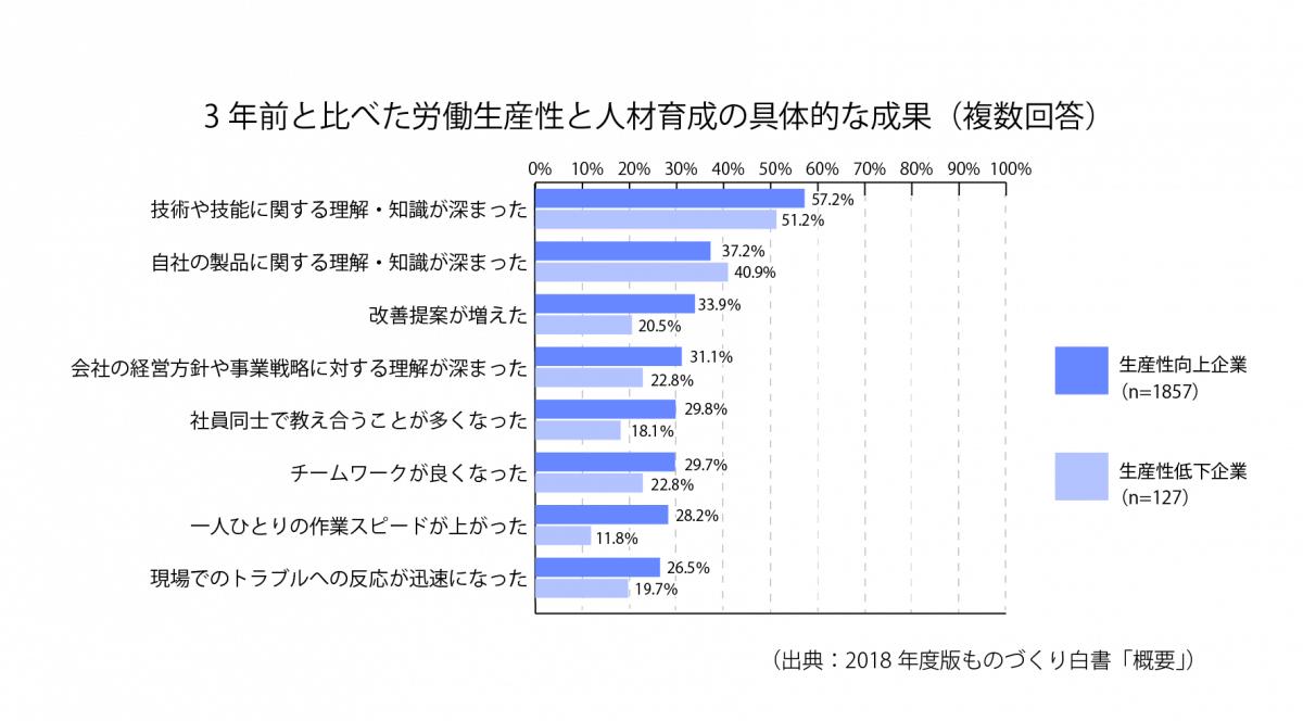 [S28-1]3年前と比べた労働生産性と人材育成の具体的な成果(複数回答)