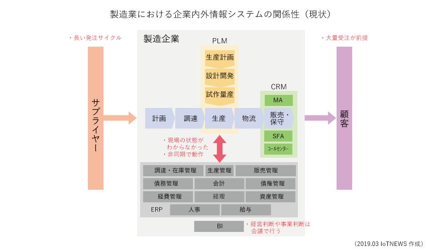 デジタルトランスフォーメーションの概念図