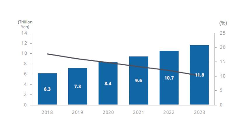 IDC、2018年の国内IoT市場は6兆3,167億円と予測