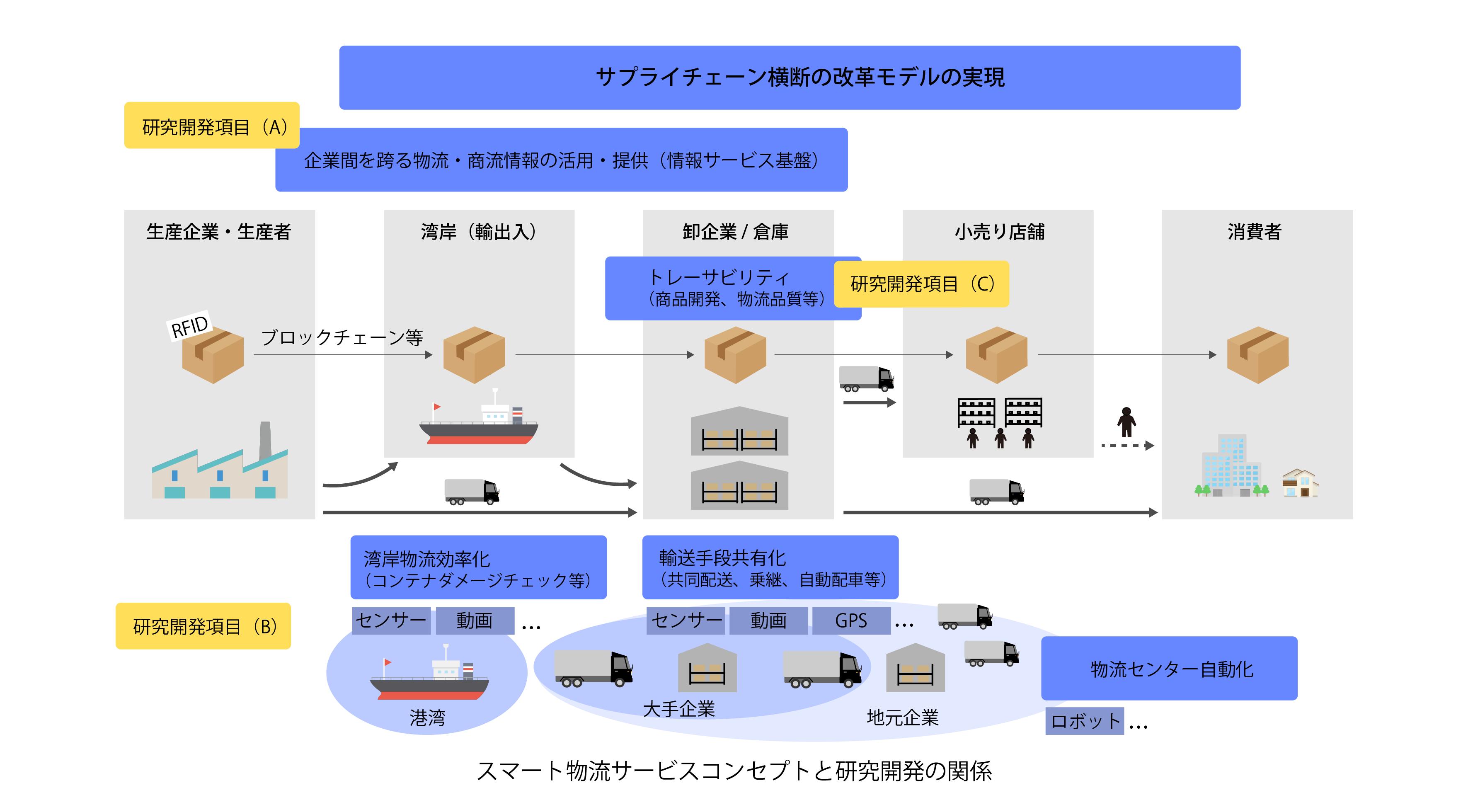 2-2スマート物流サービスコンセプトと研究開発の関係