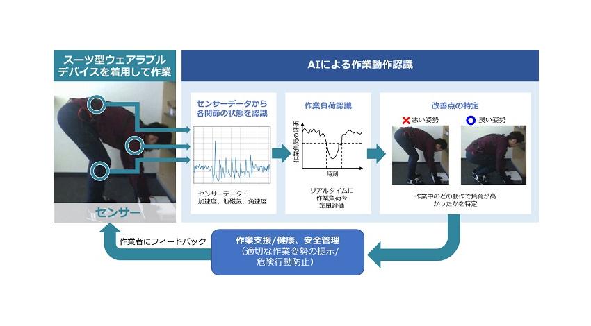 日立、スーツ型のウェアラブルデバイスで作業者の身体負荷を定量評価・作業動作の改善点を提示するAIを開発