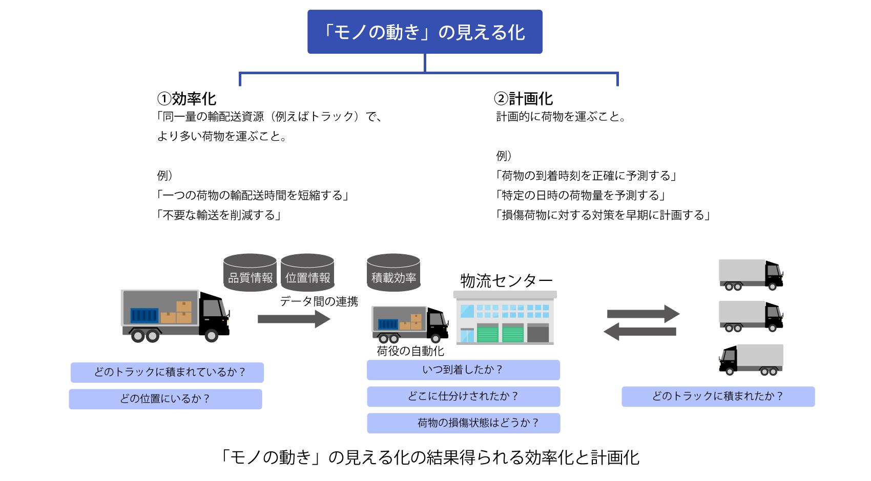 2-6「モノの動き」の見える化の全体概念図_2