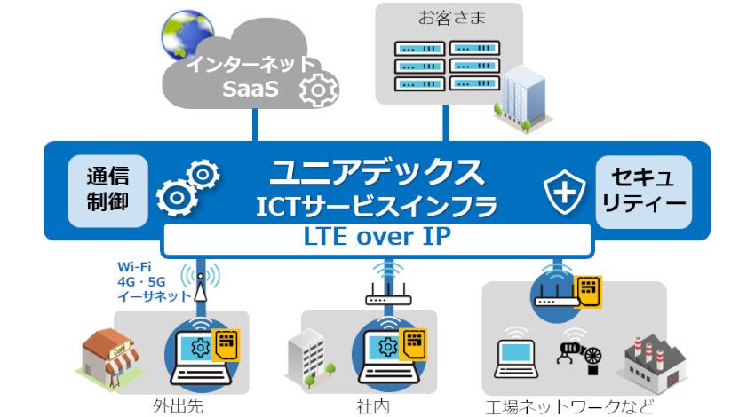 ユニアデックスとLTE-X 、「プライベートLTEソリューション」の開発に向けて協業