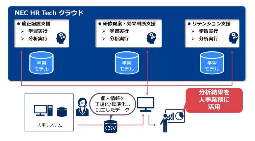 NECソリューションイノベータ、AIを活用して人材のライフサイクルをサポートする「NEC HR Tech クラウド」の提供開始