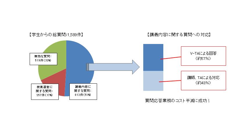JIECと近畿大学がAIを活用して講義を支援、質問応答業務を半減