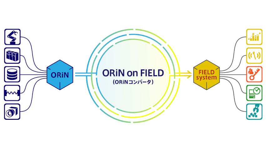 デンソーウェーブ、産業オープンミドルウェア「ORiN」とオープンプラットフォーム「FIELD system」との連携を行う製品を発売