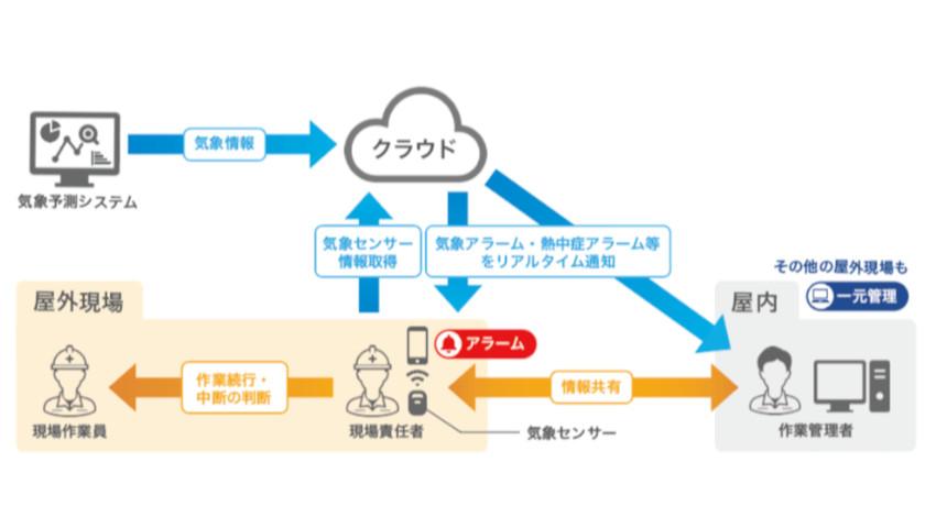 ウェザーニューズとKDDI、作業現場に悪天候を事前に通知するIoTクラウドサービスにカスタム機能を追加