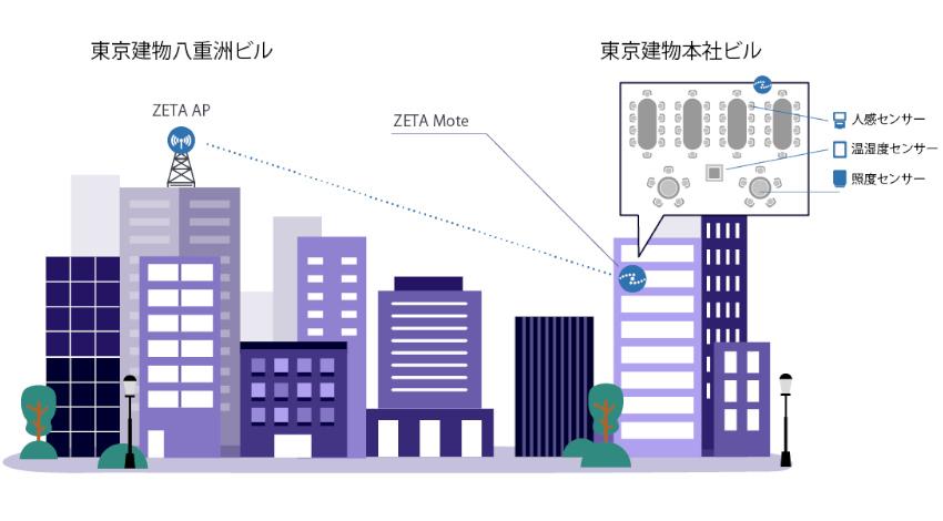 テクサーが東京建物とシリコンテクノロジーと連携、スマートビルディング実現に向けてZETA通信の有用性を検証