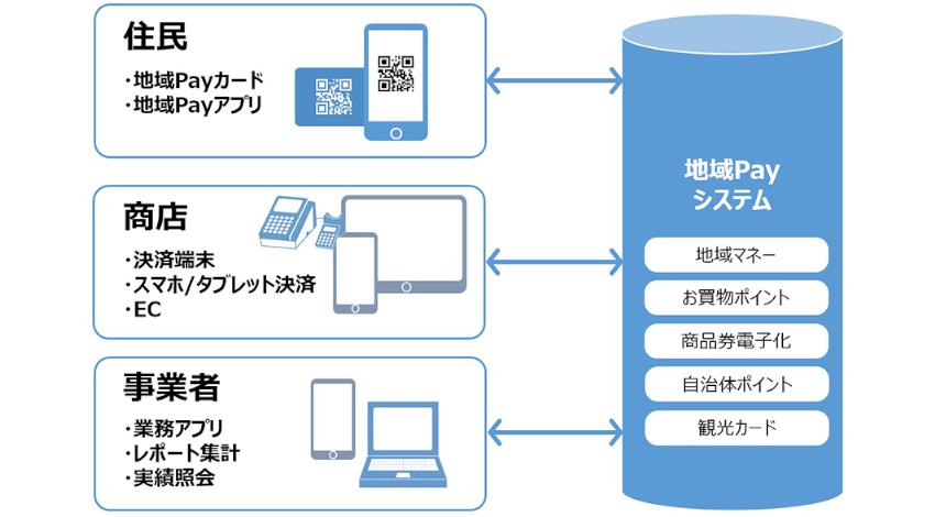 凸版印刷、複数の決済サービスをまとめてキャッシュレスに利用できる「地域Pay」提供開始