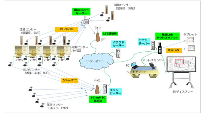 ソフトバンクとWCP、5Gを活用したスマートオフィスの実現に向けた実証試験を実施
