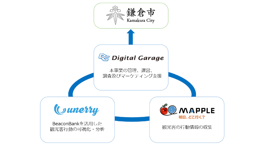 デジタルガレージ・鎌倉市・unerry・昭文社、観光客の行動を可視化する調査で協業