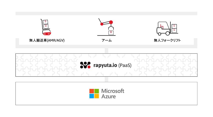 Rapyuta Roboticsと日本マイクロソフト、クラウドロボティクス・プラットフォーム「rapyuta.io」開発で連携