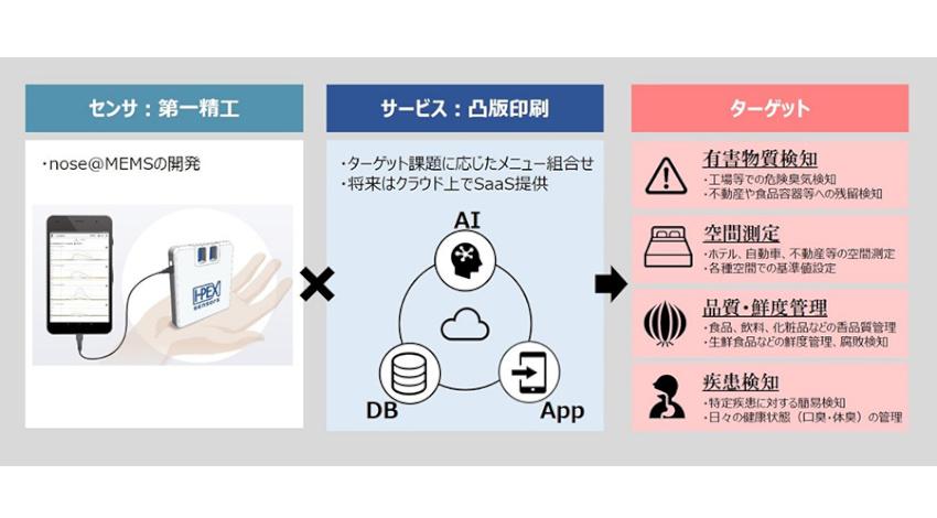 凸版印刷と第一精工、AIやセンサを活用した匂いセンシング事業で協業