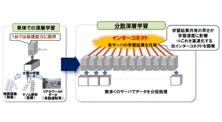 NTT、AI学習の高速化を実現する「光インターコネクト技術」を開発