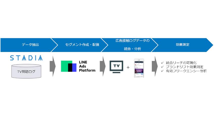 電通デジタルがLINEと連携、オンオフ横断の広告配信・効果検証ソリューションを提供