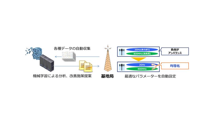 KDDI、AI活用でモバイルネットワークを最適化