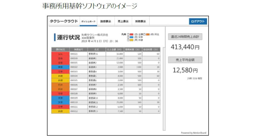 矢崎エナジーシステム、タクシーメーターを活用したクラウドサービス「TAXI-Cloud」を発売