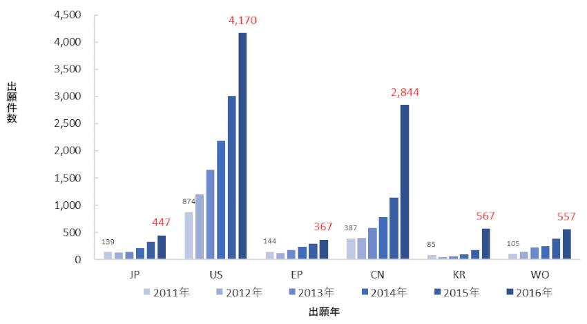 特許庁、AI関連発明の国内特許出願件数は2014年以降急増と発表