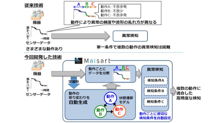 三菱電機、AIで異常を検知する機器診断技術を開発