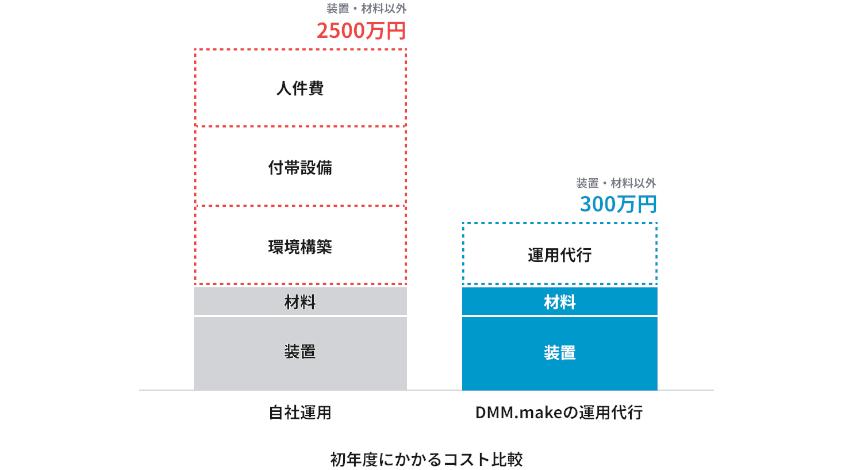 DMM.comがXYZ・IGUAZUとパートナー契約、XYZの3Dプリンターを活用した運用代行サービスを開始