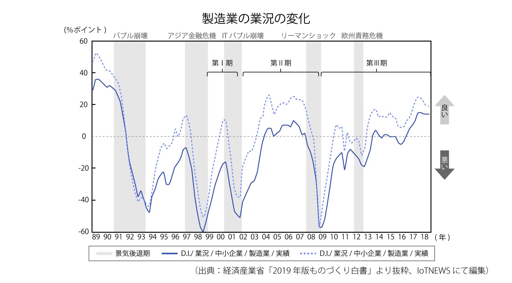 [p6-1]製造業の業況の変化