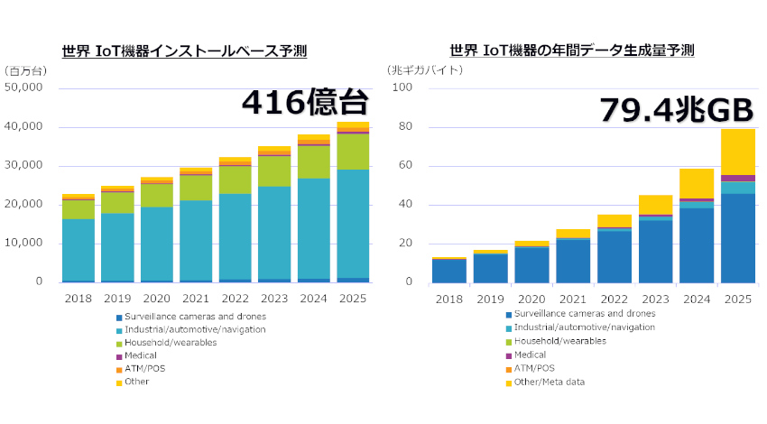 IDC、IoT機器の年間生成IoTデータの総量は2018年の13.6兆ギガバイトから2025年には79.4兆ギガバイトに達すると予測