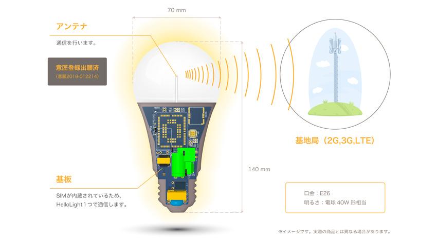 ハローライト、LEDとSIMを一体化した見守りIoT電球「HelloLight」を世界84カ国に対応