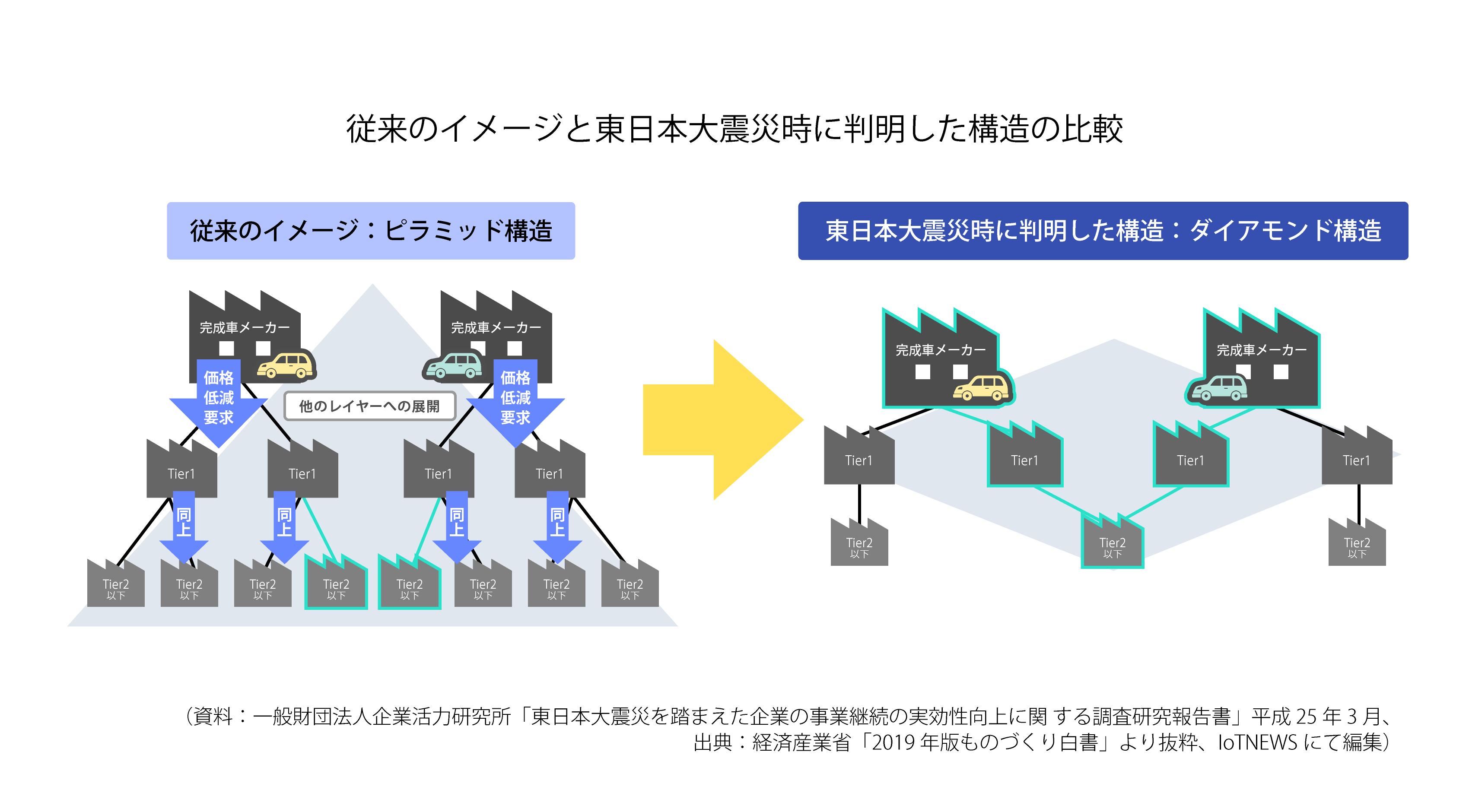 従来のイメージと東日本大震災時に判明した構造の比較