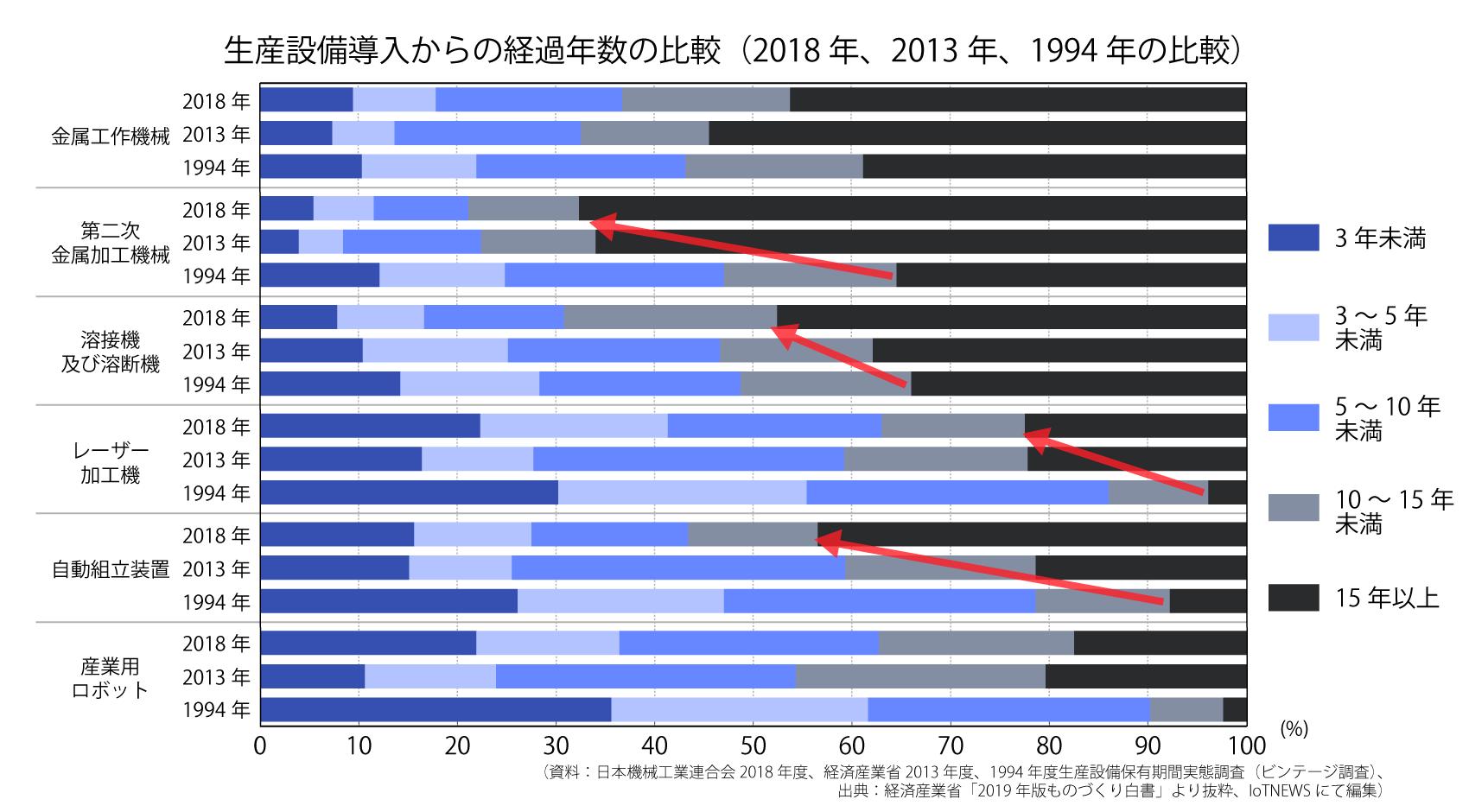 生産設備導入からの経過年数の比較