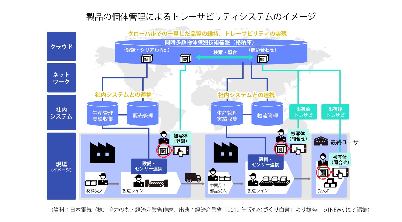 製品の個体管理によるトレーサビリティシステムのイメージ