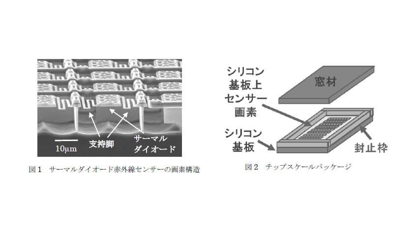 三菱電機、人・物の識別や行動把握を実現するサーマルダイオード赤外線センサー「MelDIR(メルダー)」を発売