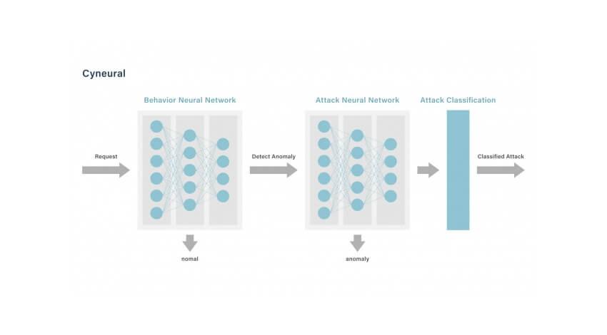 サイバーセキュリティクラウド、ディープラーニングを用いた攻撃検知AIエンジン「Cyneural」を開発