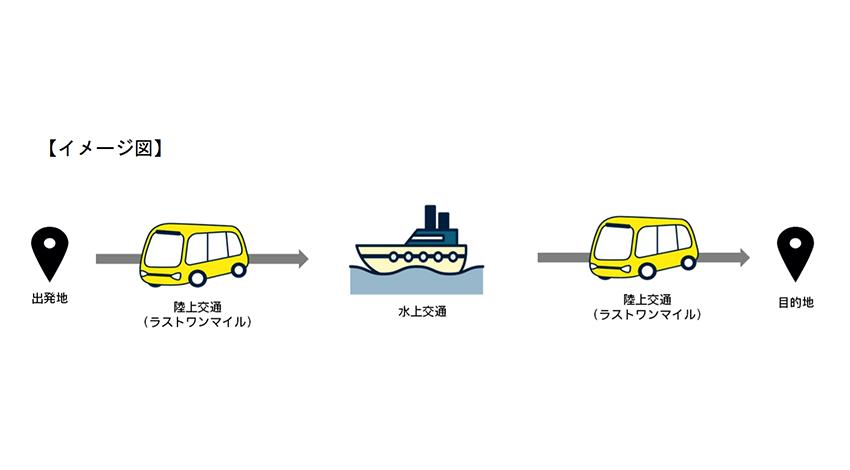 電通、東京海洋大学等と2020年の社会を想定した「自動運転型水陸連携マルチモーダルMaaS」の実証実験を実施
