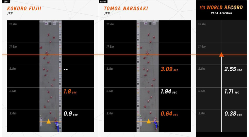 KDDIの「スポーツ行動認識AI」、クライミング世界選手権で活用